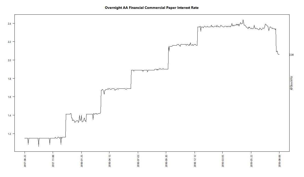 Overnight AA Financial Commercial Paper Interest Rate