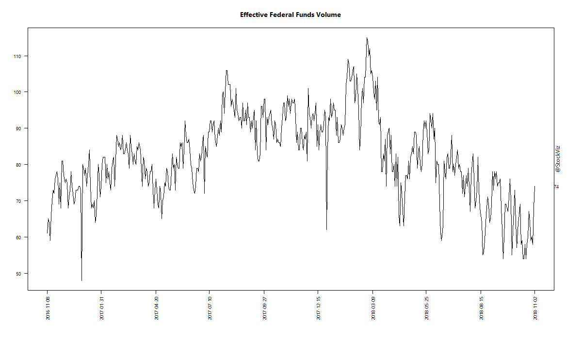 Effective Federal Funds Volume