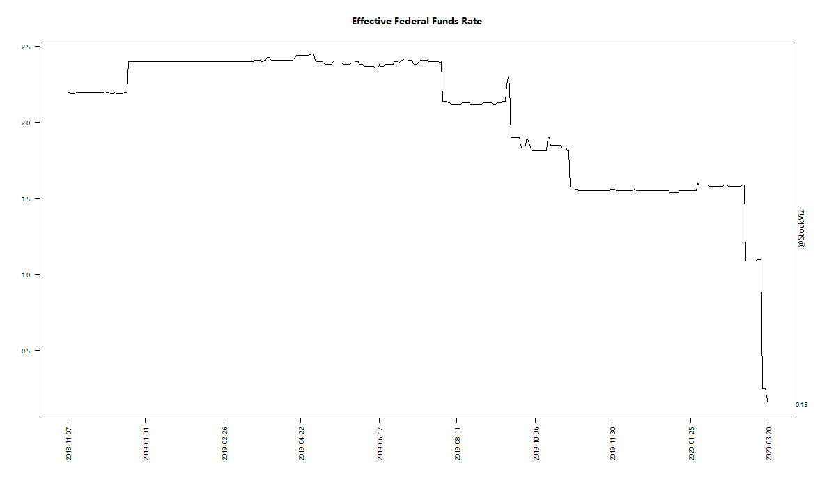 Effective Federal Funds Rate