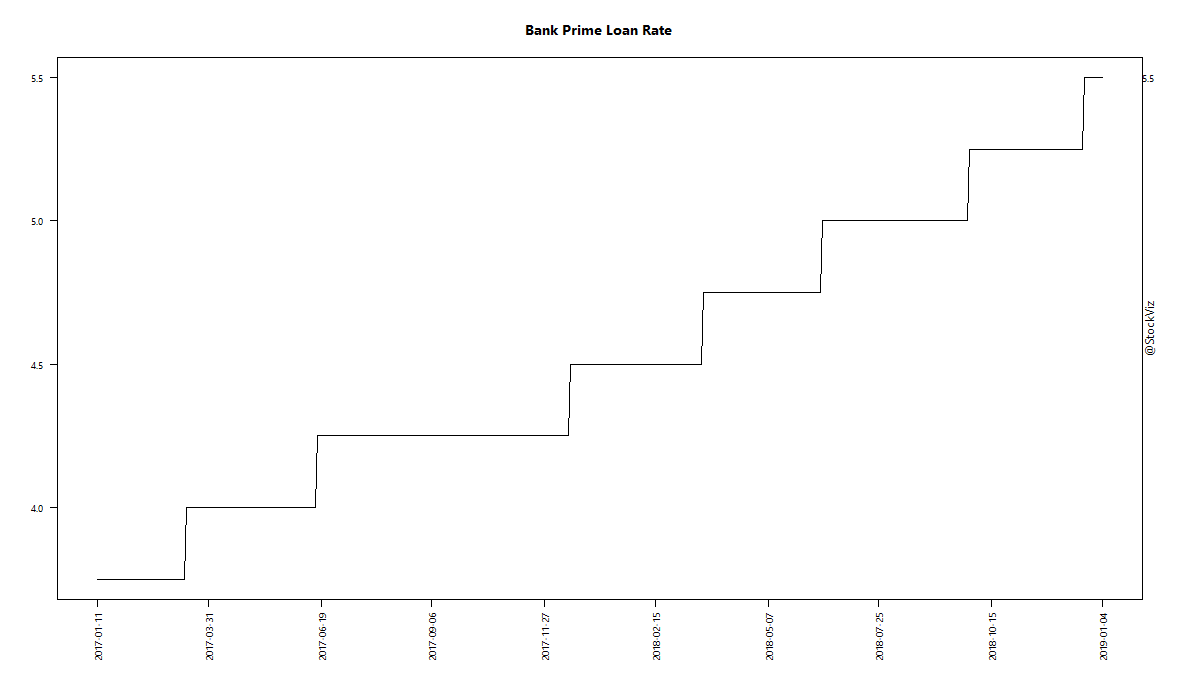 Bank Prime Loan Rate