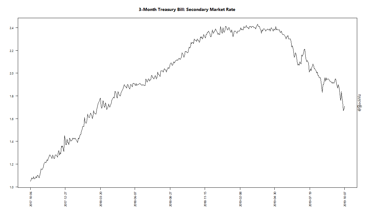 3-Month Treasury Bill: Secondary Market Rate
