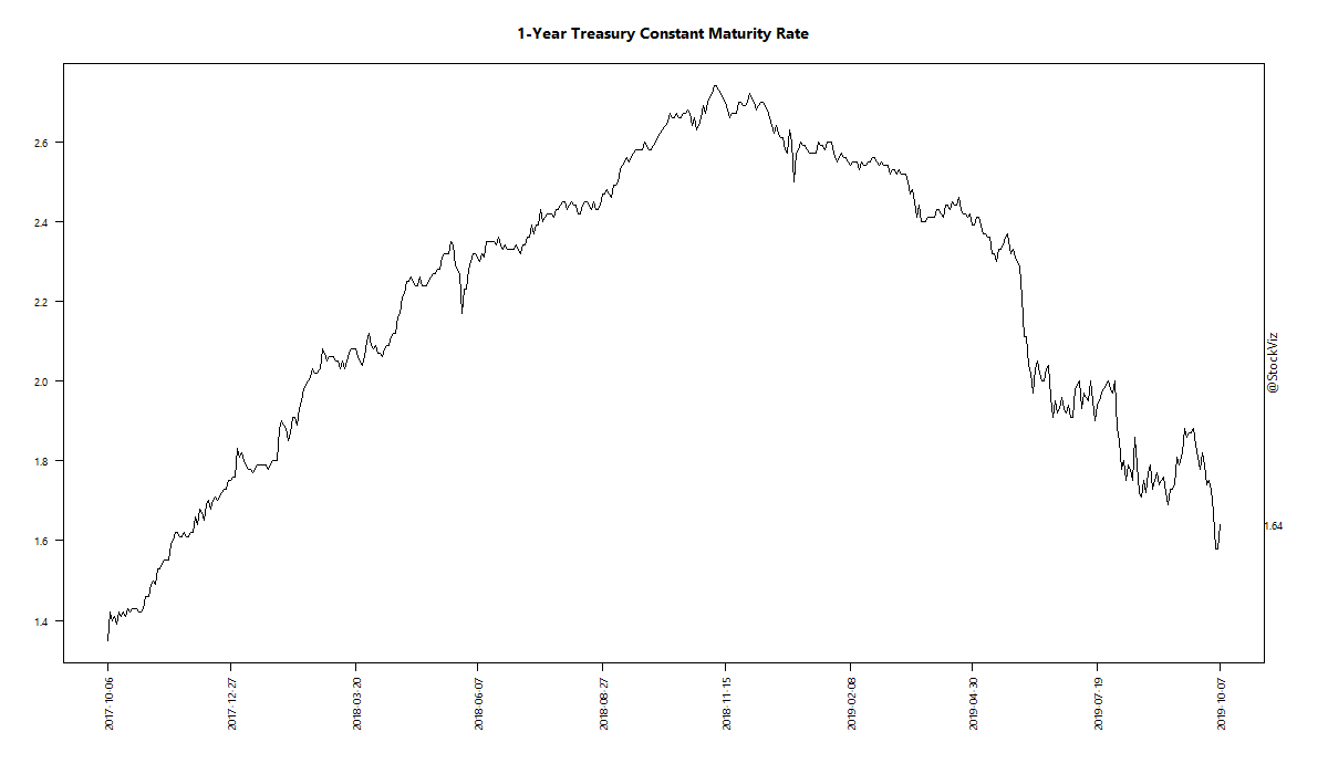 1-Year Treasury Constant Maturity Rate