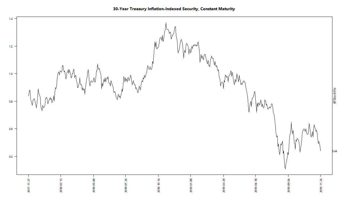 30-Year Treasury Inflation-Indexed Security, Constant Maturity
