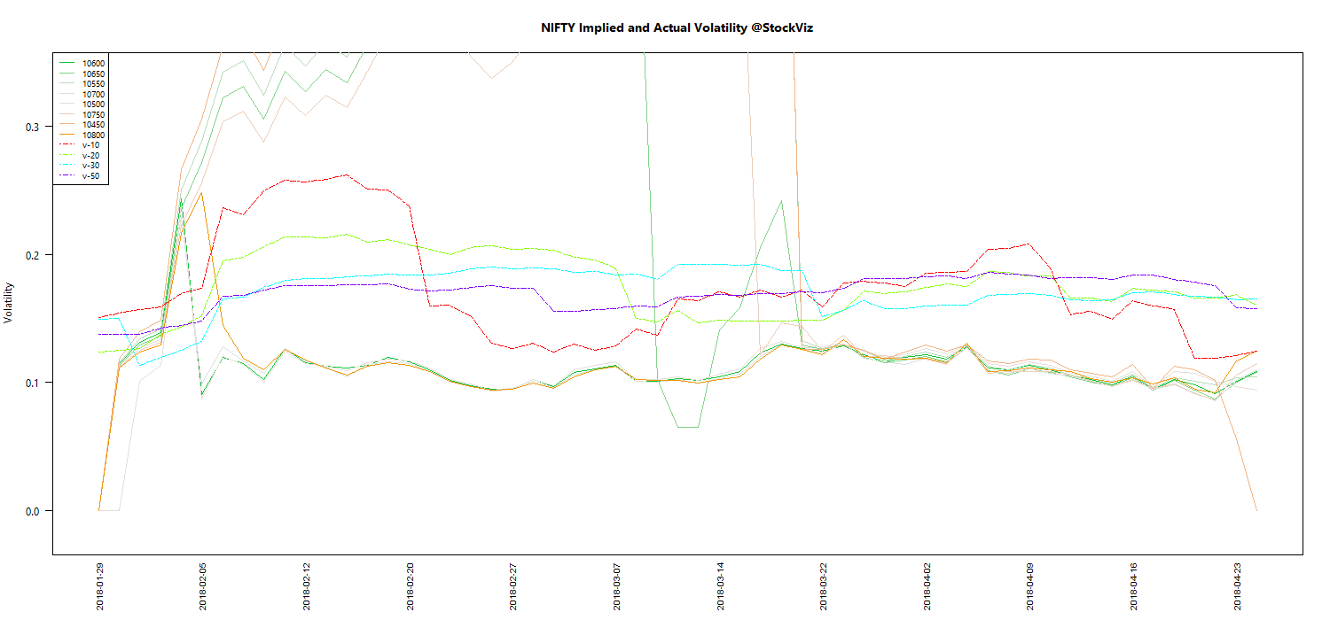 APR NIFTY Volatility chart