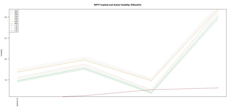 APR NIFTY Volatility chart