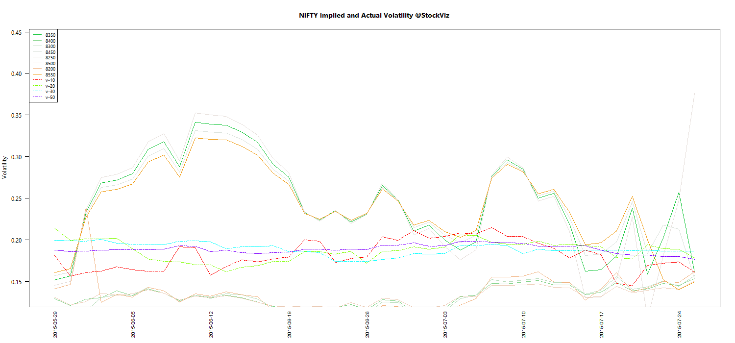 AUG NIFTY Volatility chart