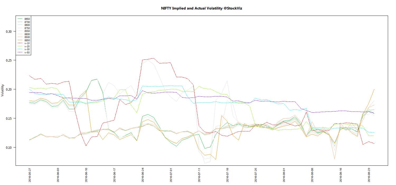 AUG NIFTY Volatility chart