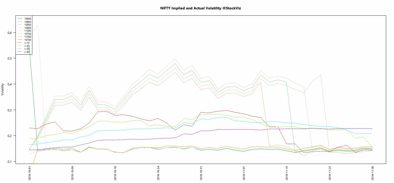 DEC NIFTY Volatility chart