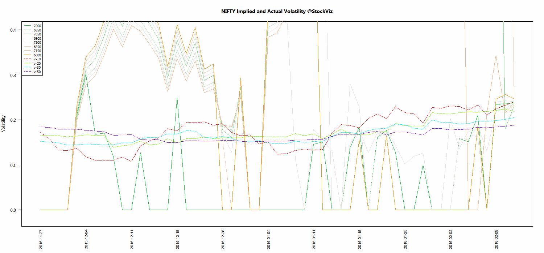 FEB NIFTY Volatility chart