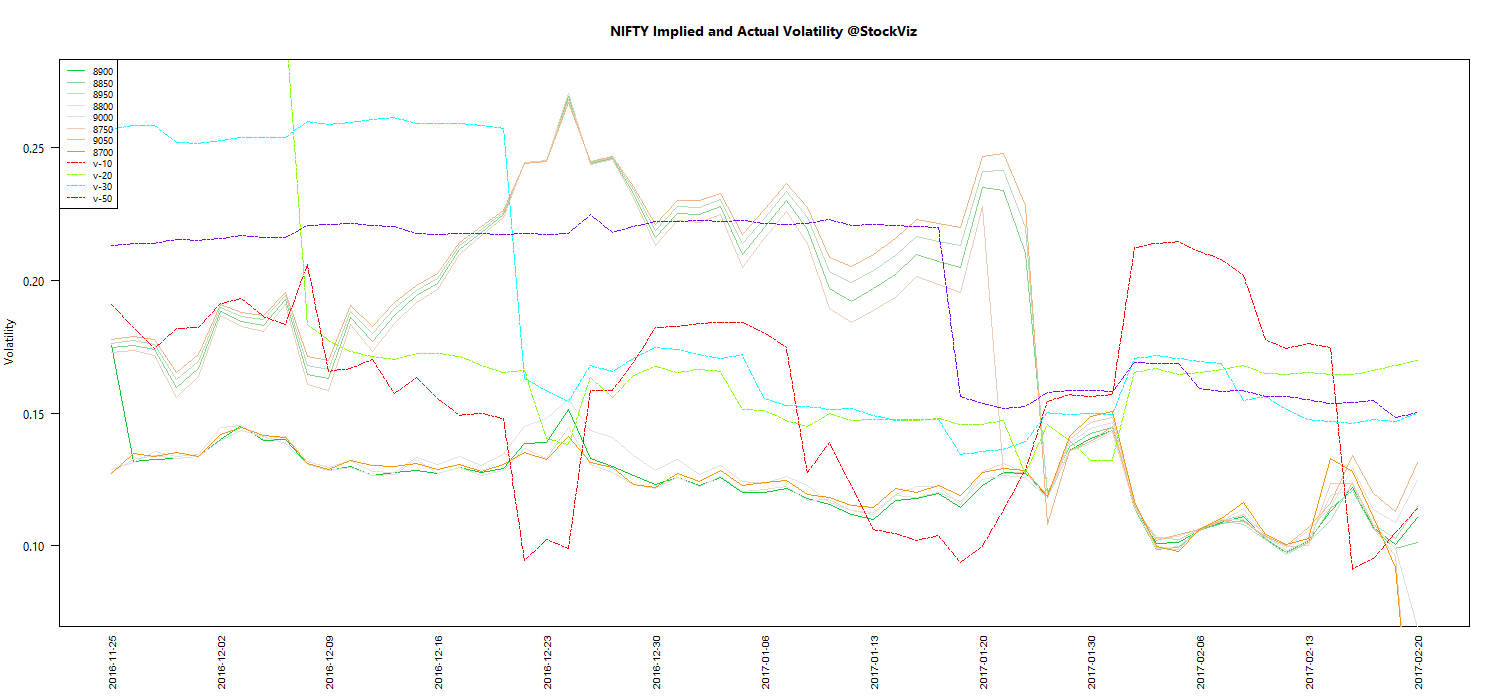 FEB NIFTY Volatility chart