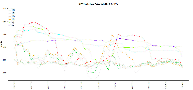 JAN NIFTY Volatility chart