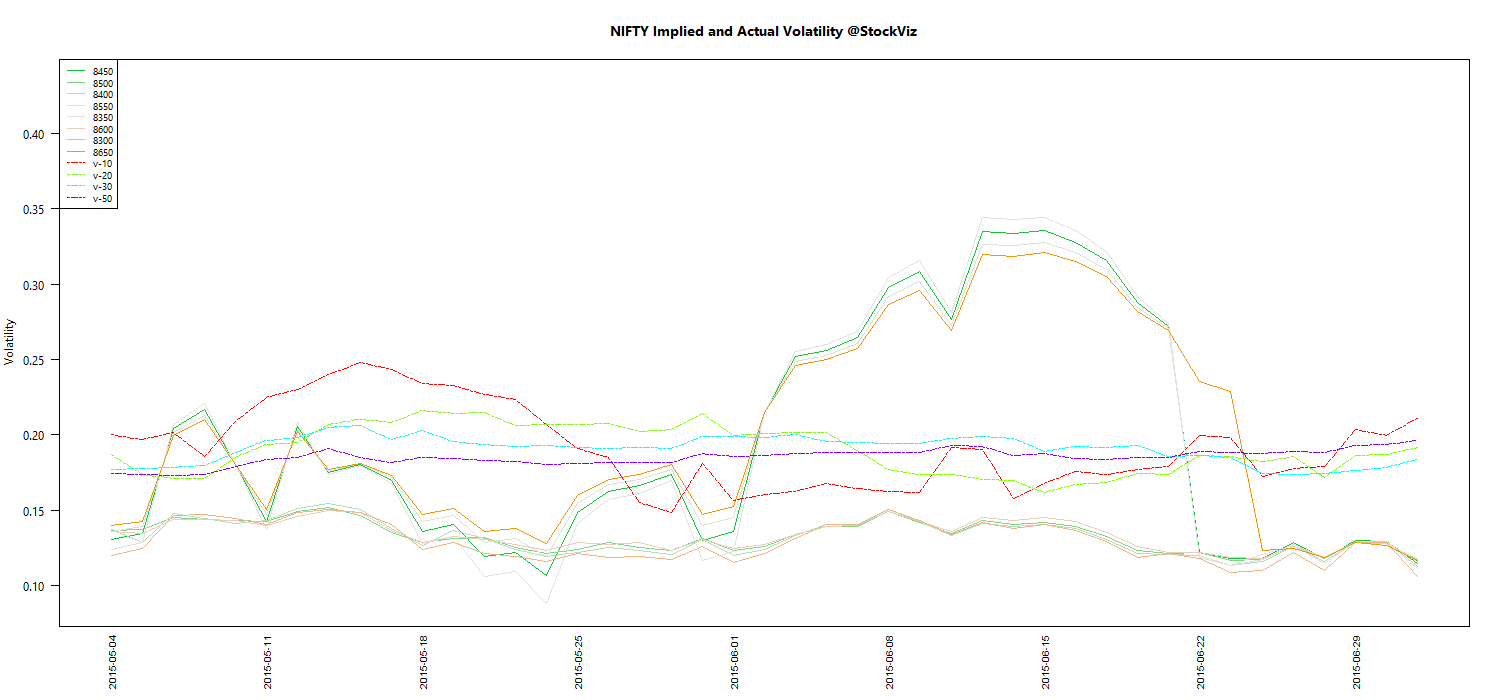 JUL NIFTY Volatility chart