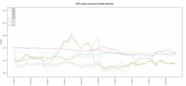 JUL NIFTY Volatility chart