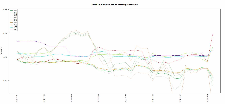 JUN NIFTY Volatility chart