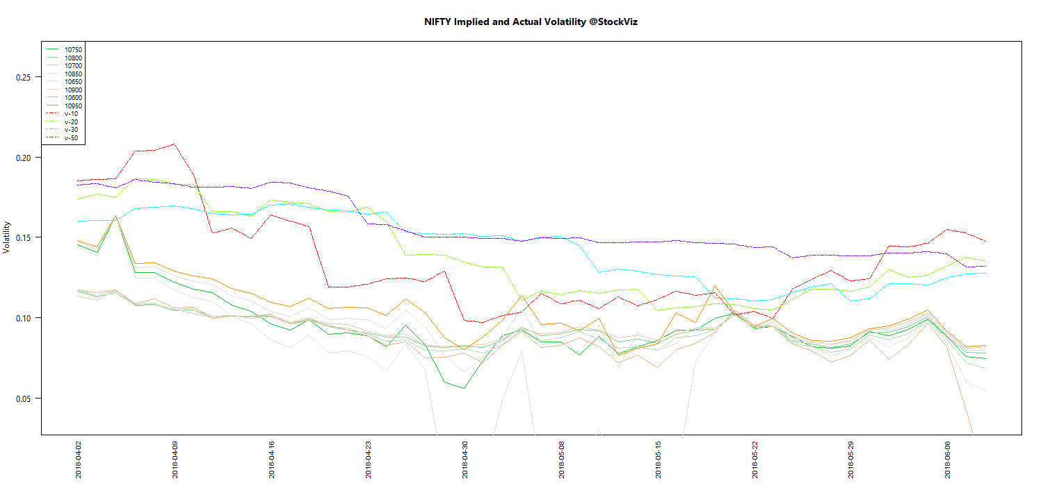 JUN NIFTY Volatility chart