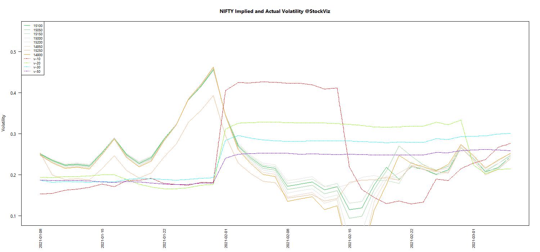 MAR NIFTY Volatility chart