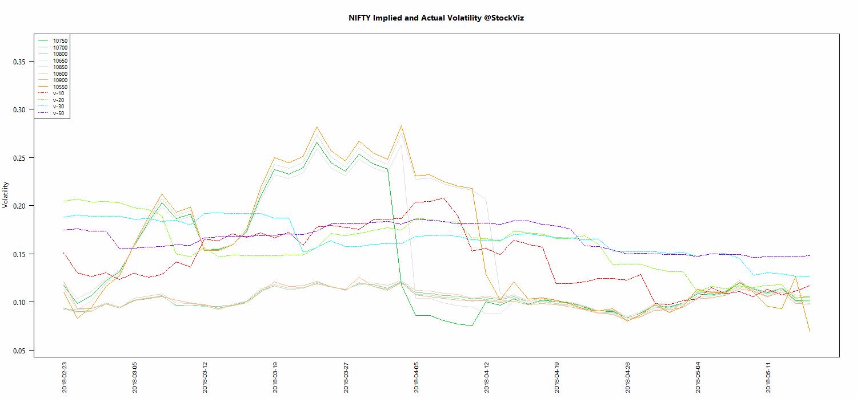 MAY NIFTY Volatility chart