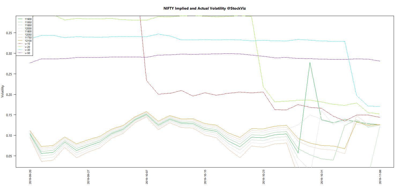 NOV NIFTY Volatility chart
