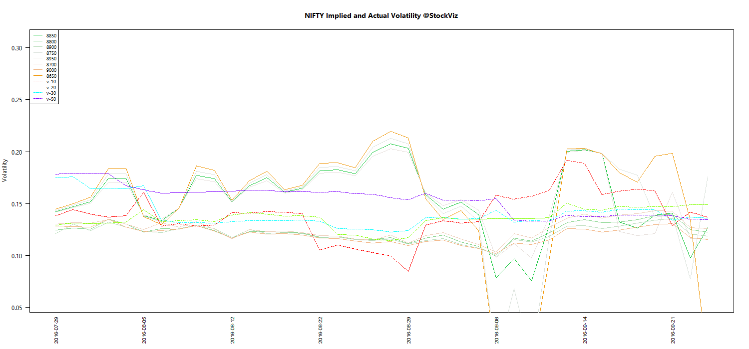 OCT NIFTY Volatility chart