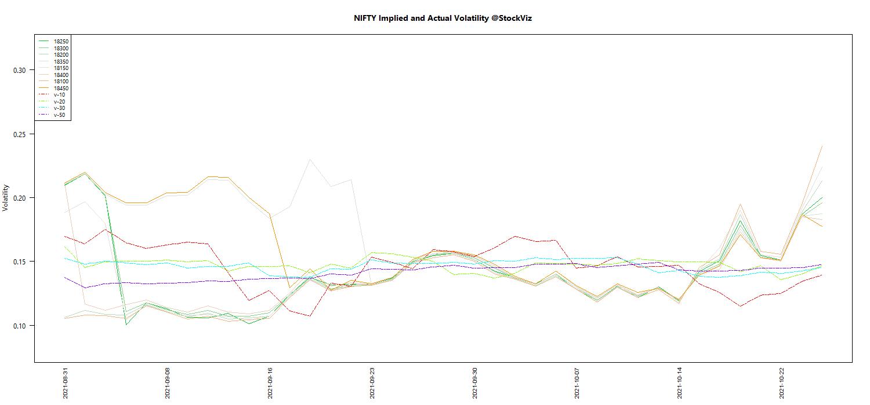 OCT NIFTY Volatility chart