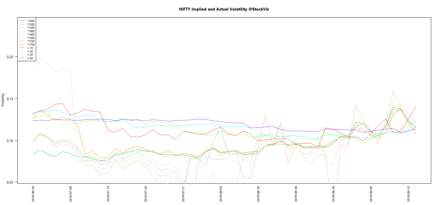 SEP NIFTY Volatility chart