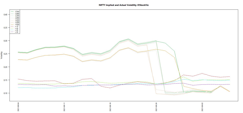 SEP NIFTY Volatility chart