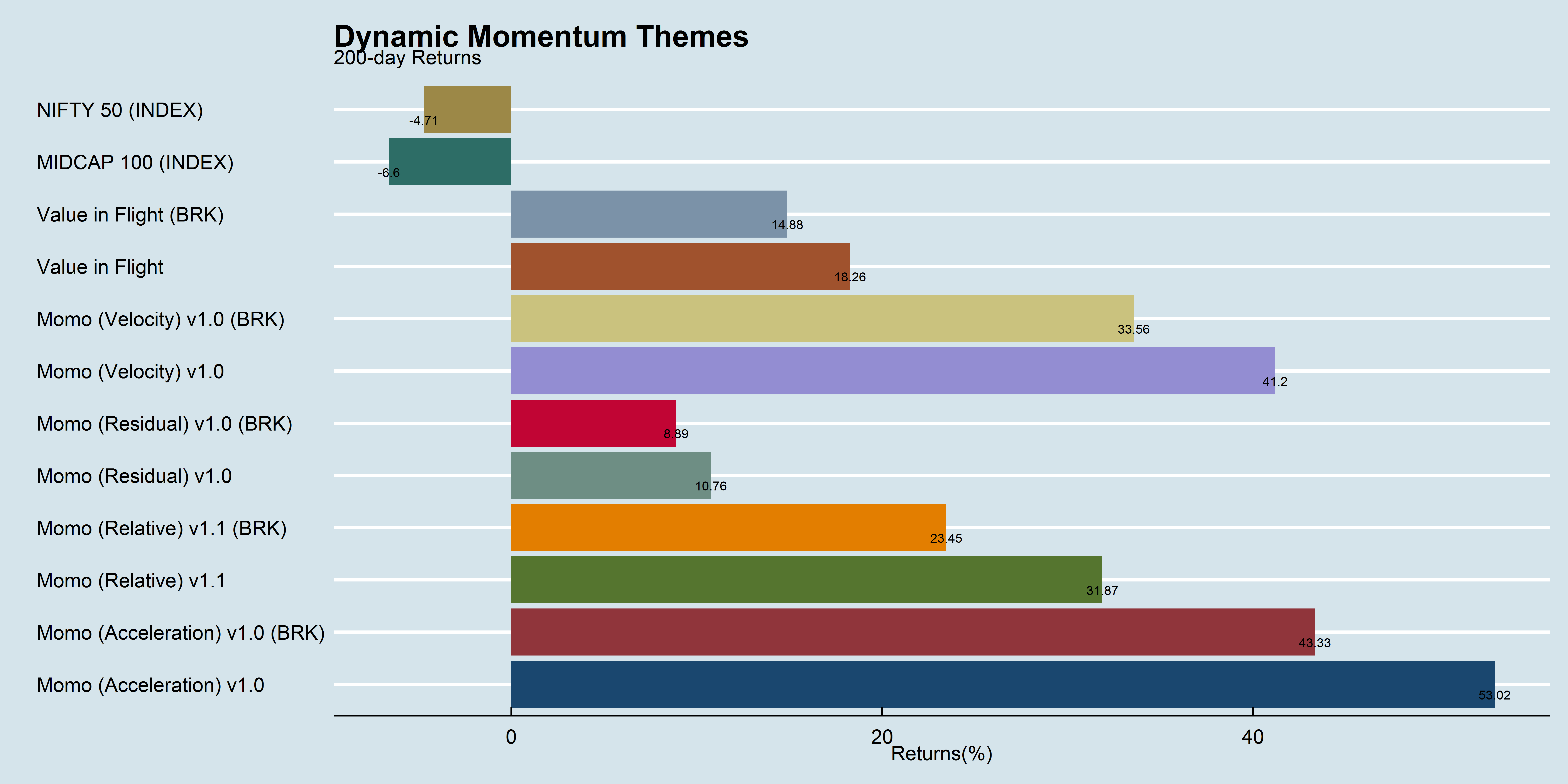 Dynamic Momentum Themes 200-day performance