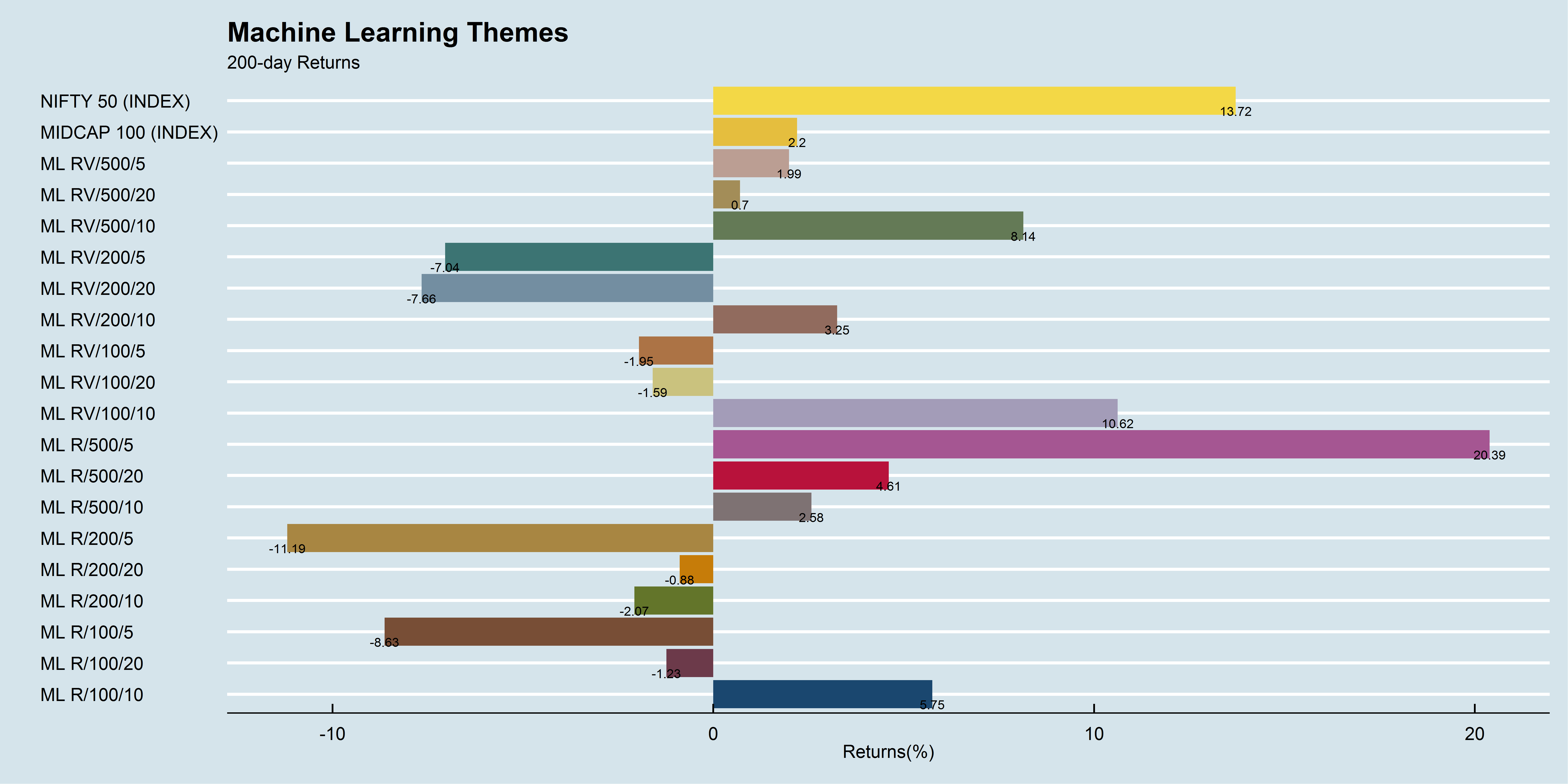 Machine Learning Themes 200-day performance