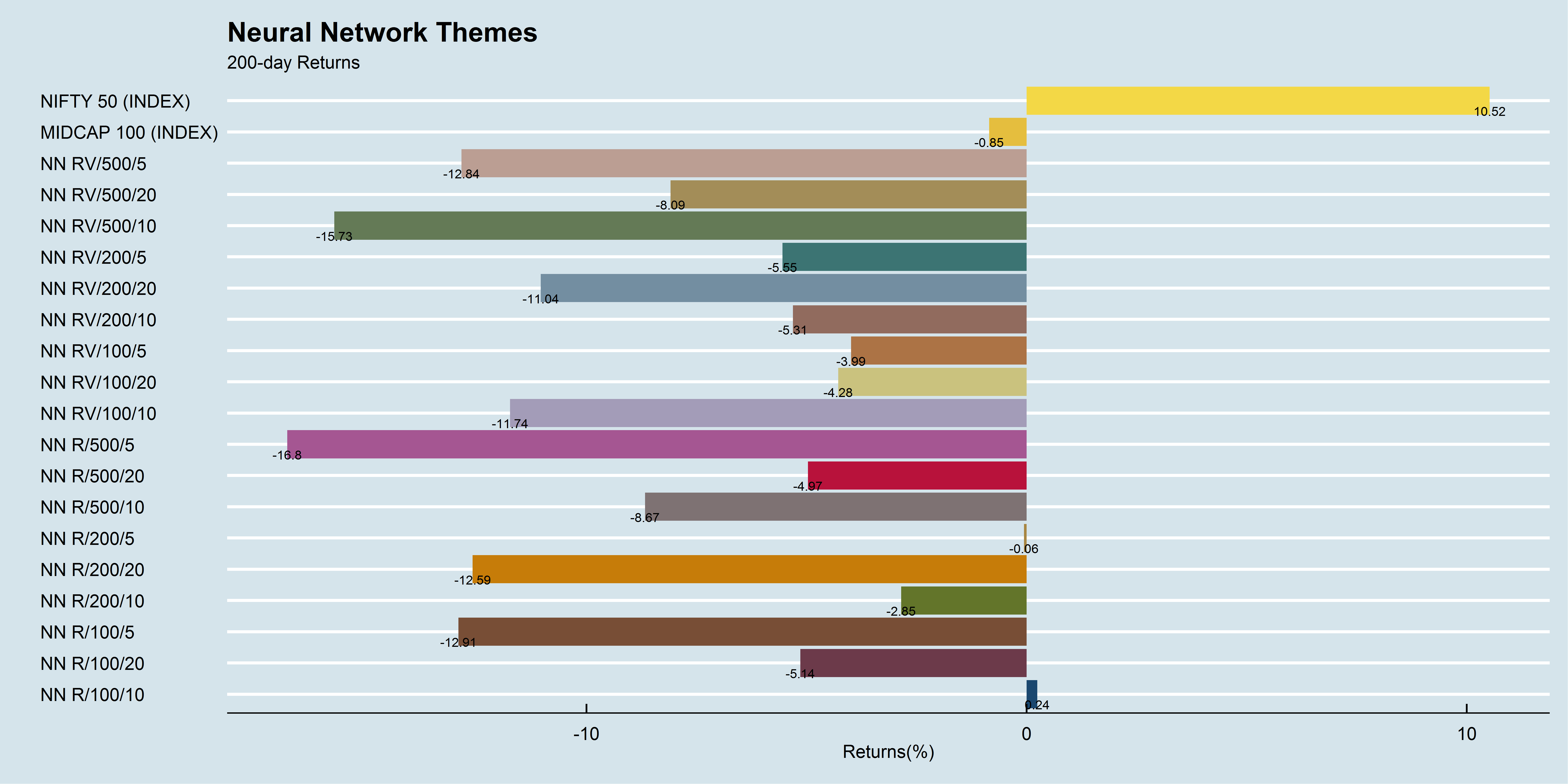 Neural Network Themes 200-day performance