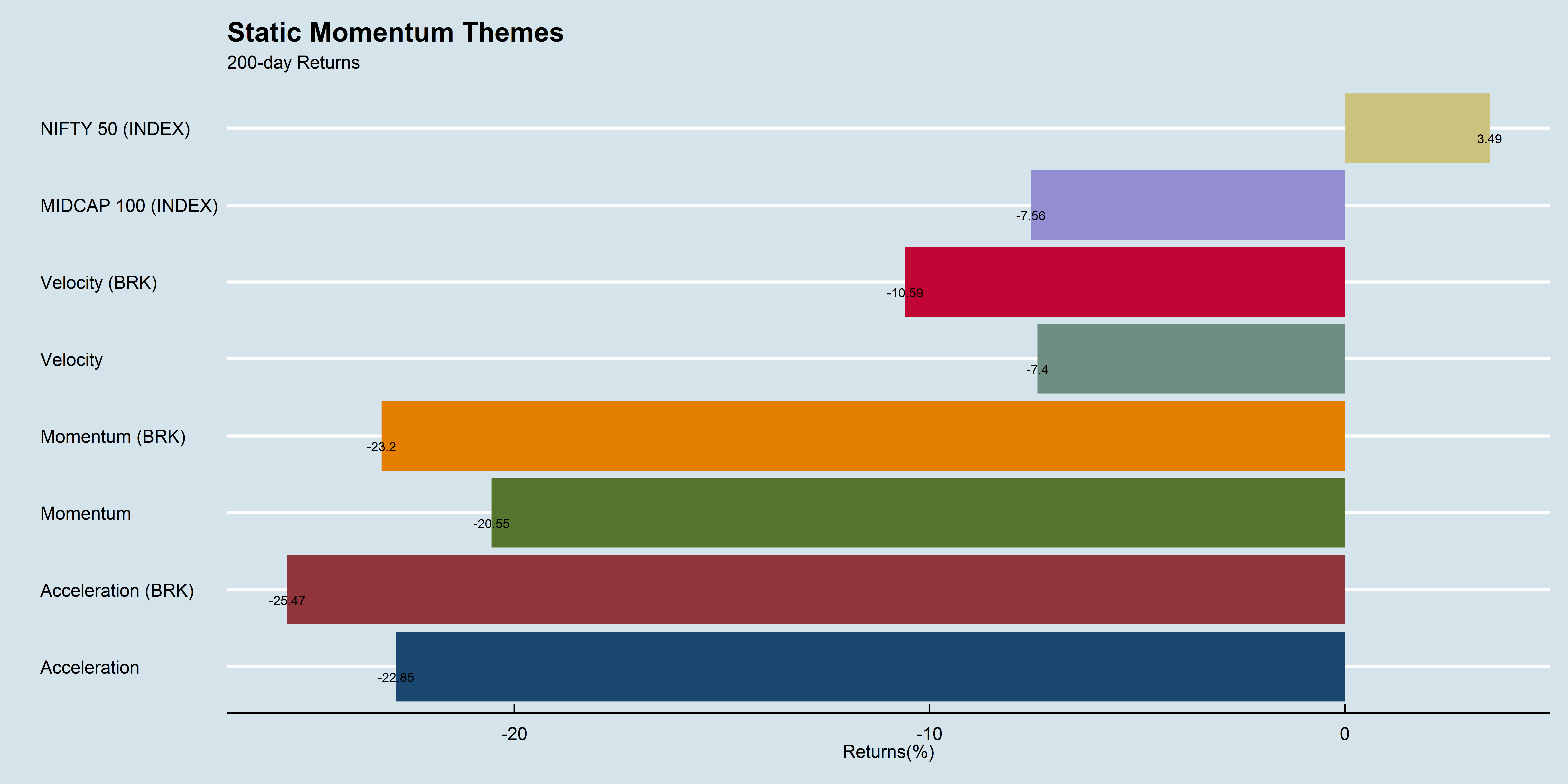 Static Momentum Themes 200-day performance