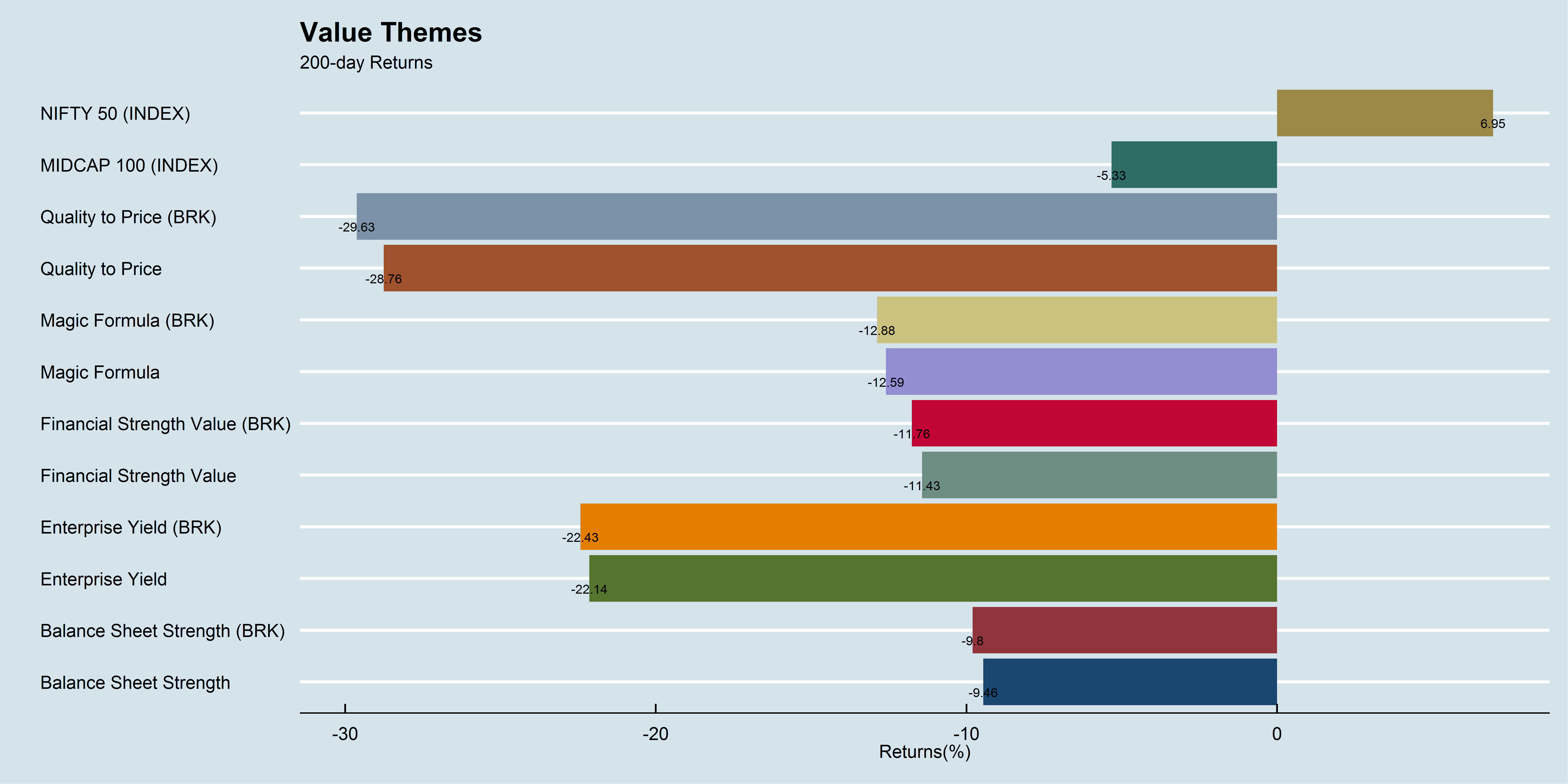 Value Themes 200-day performance