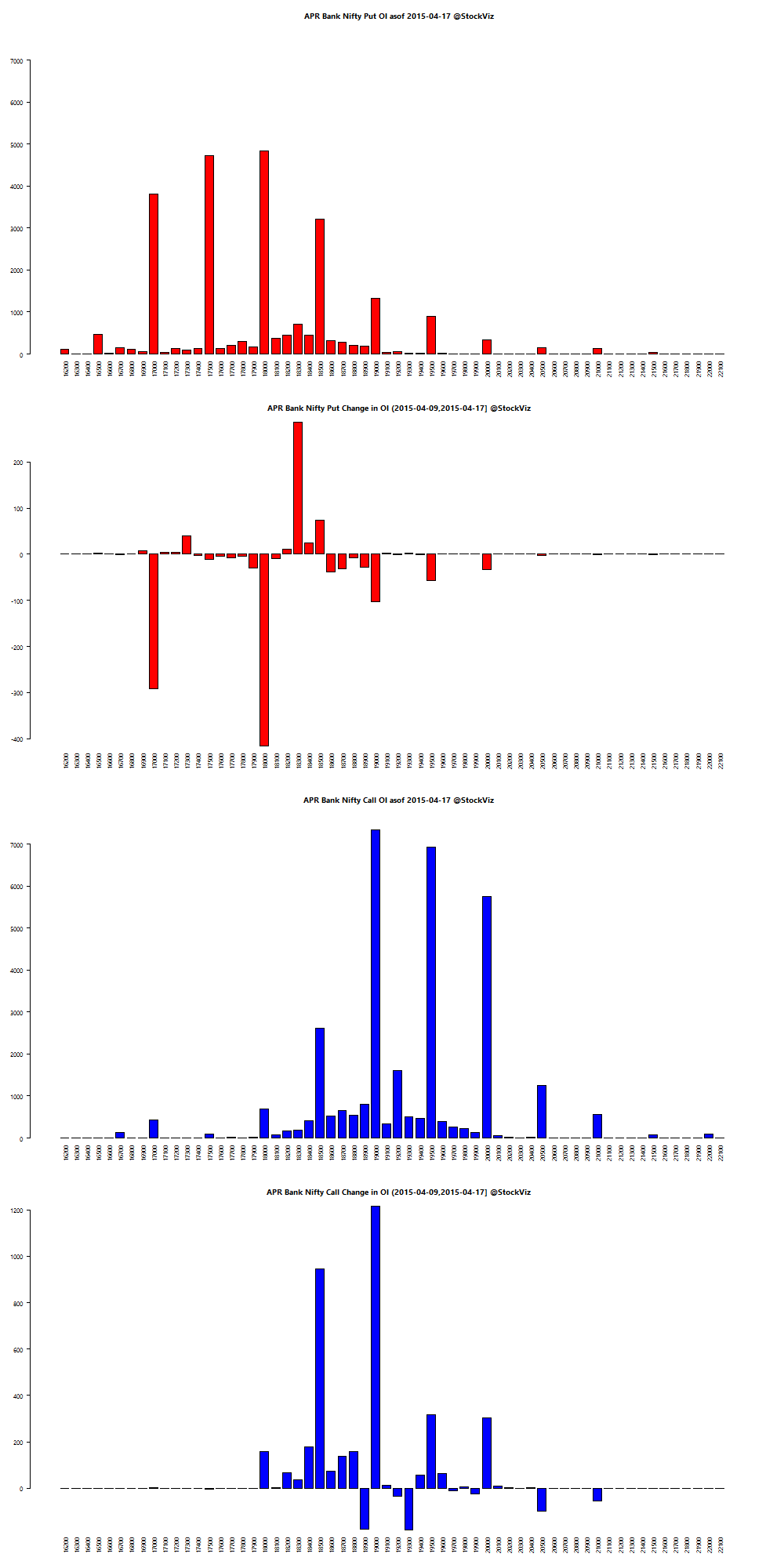 APR BANKNIFTY OI chart