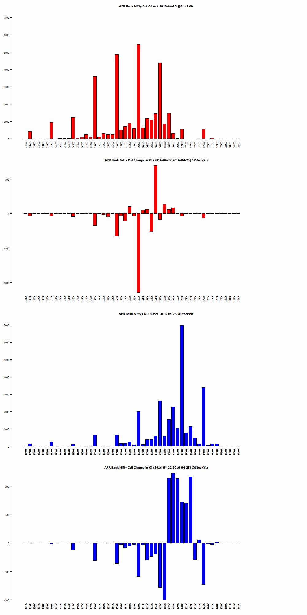 APR BANKNIFTY OI chart