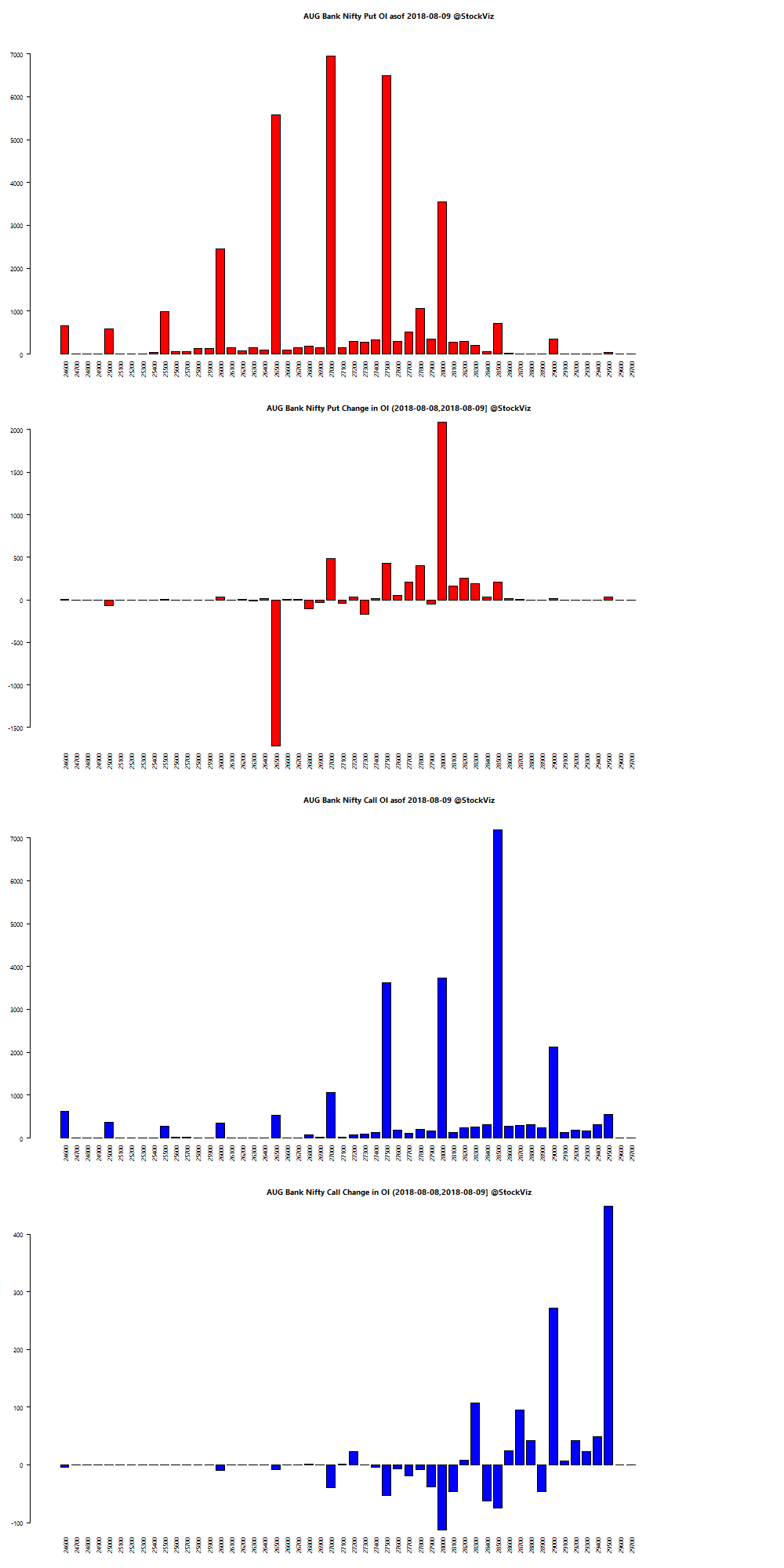 AUG BANKNIFTY OI chart