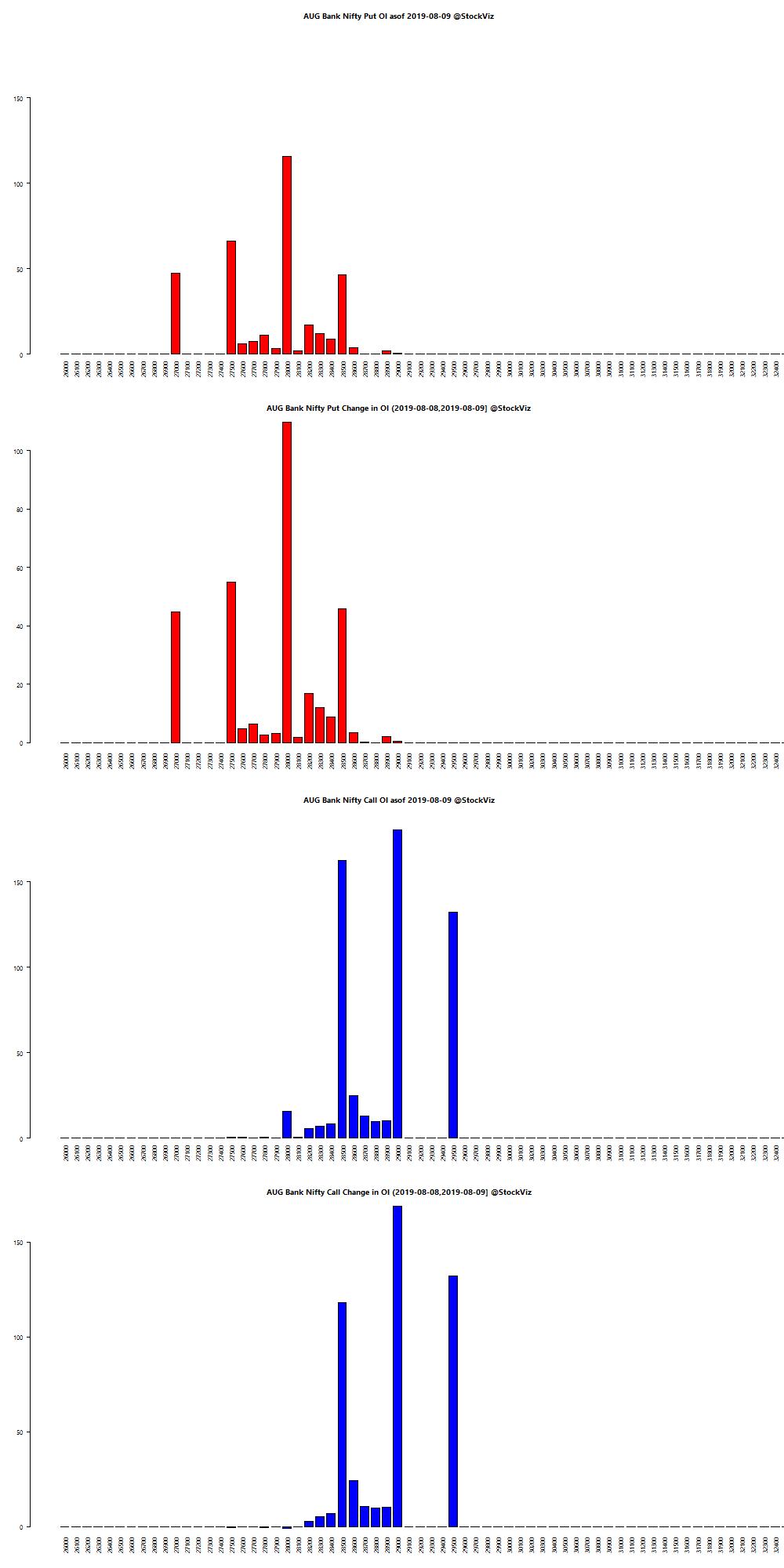 AUG BANKNIFTY OI chart