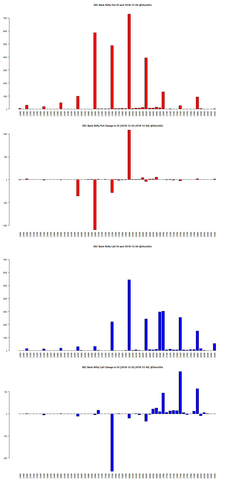DEC BANKNIFTY OI chart