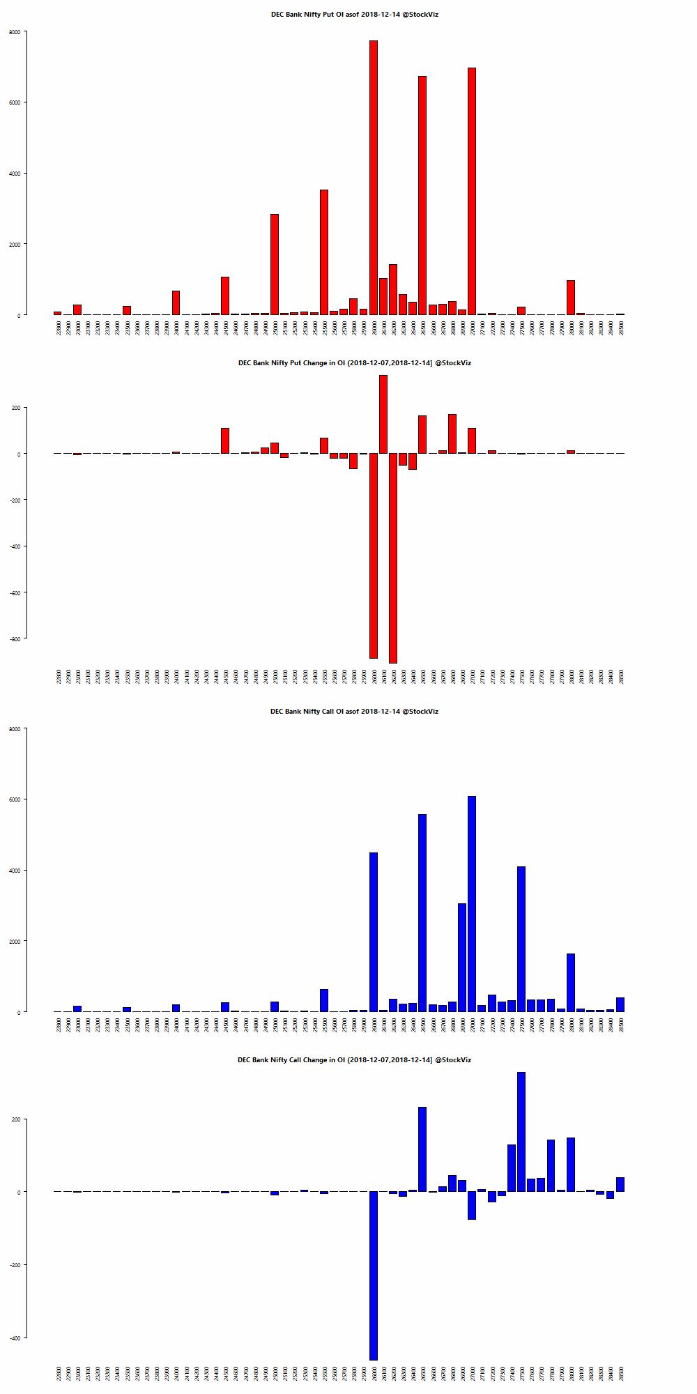 DEC BANKNIFTY OI chart