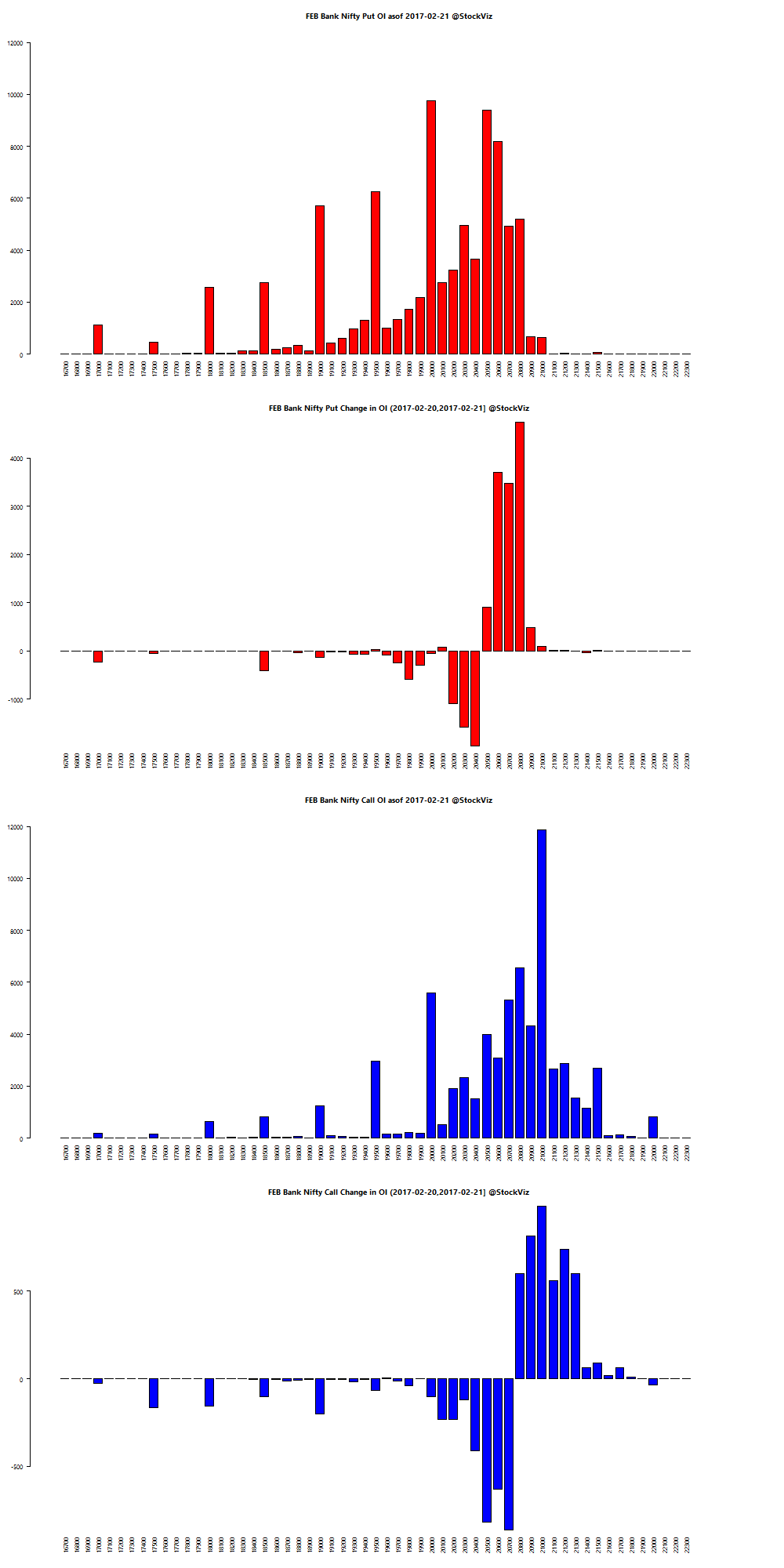 FEB BANKNIFTY OI chart