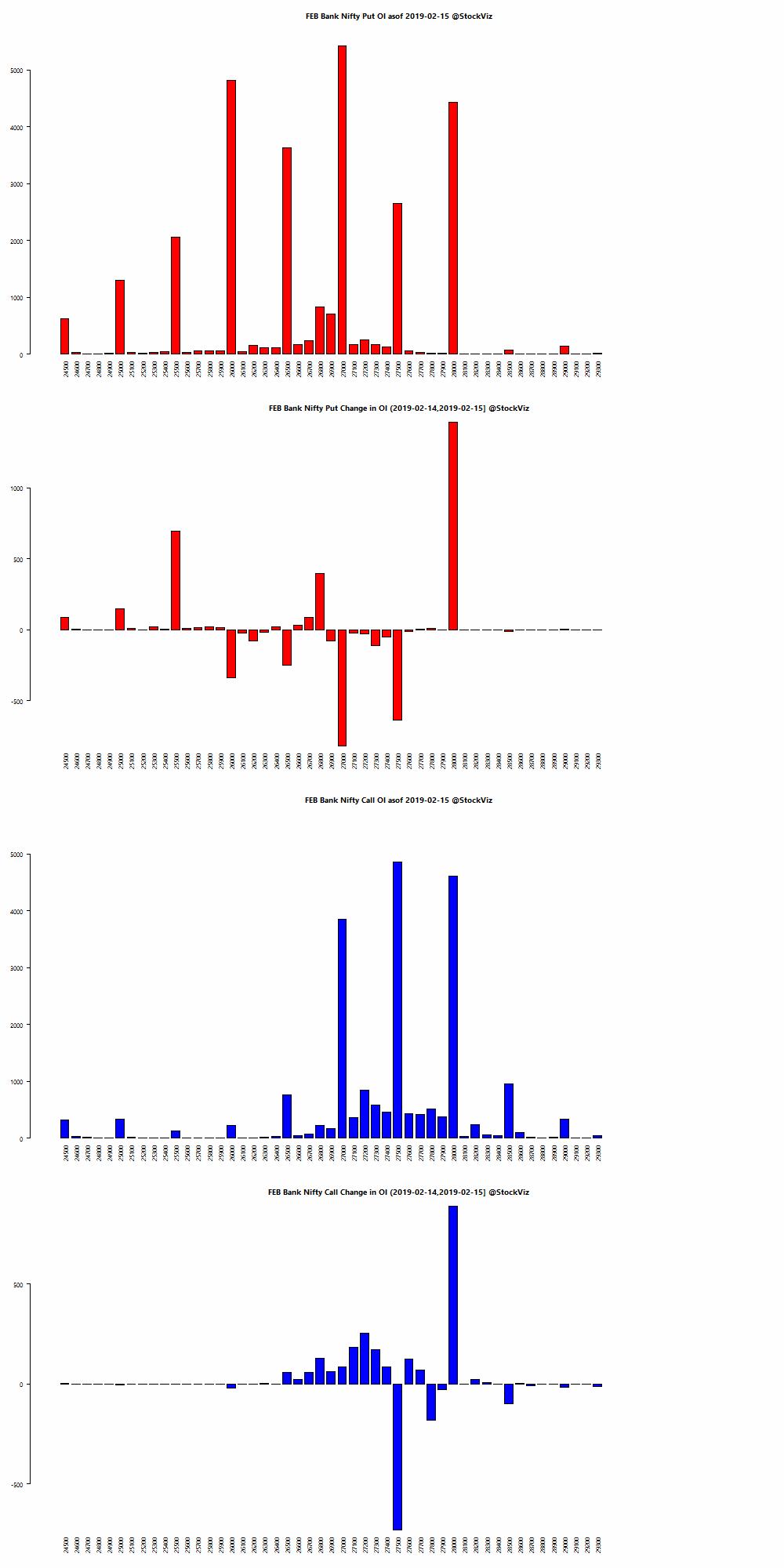 FEB BANKNIFTY OI chart