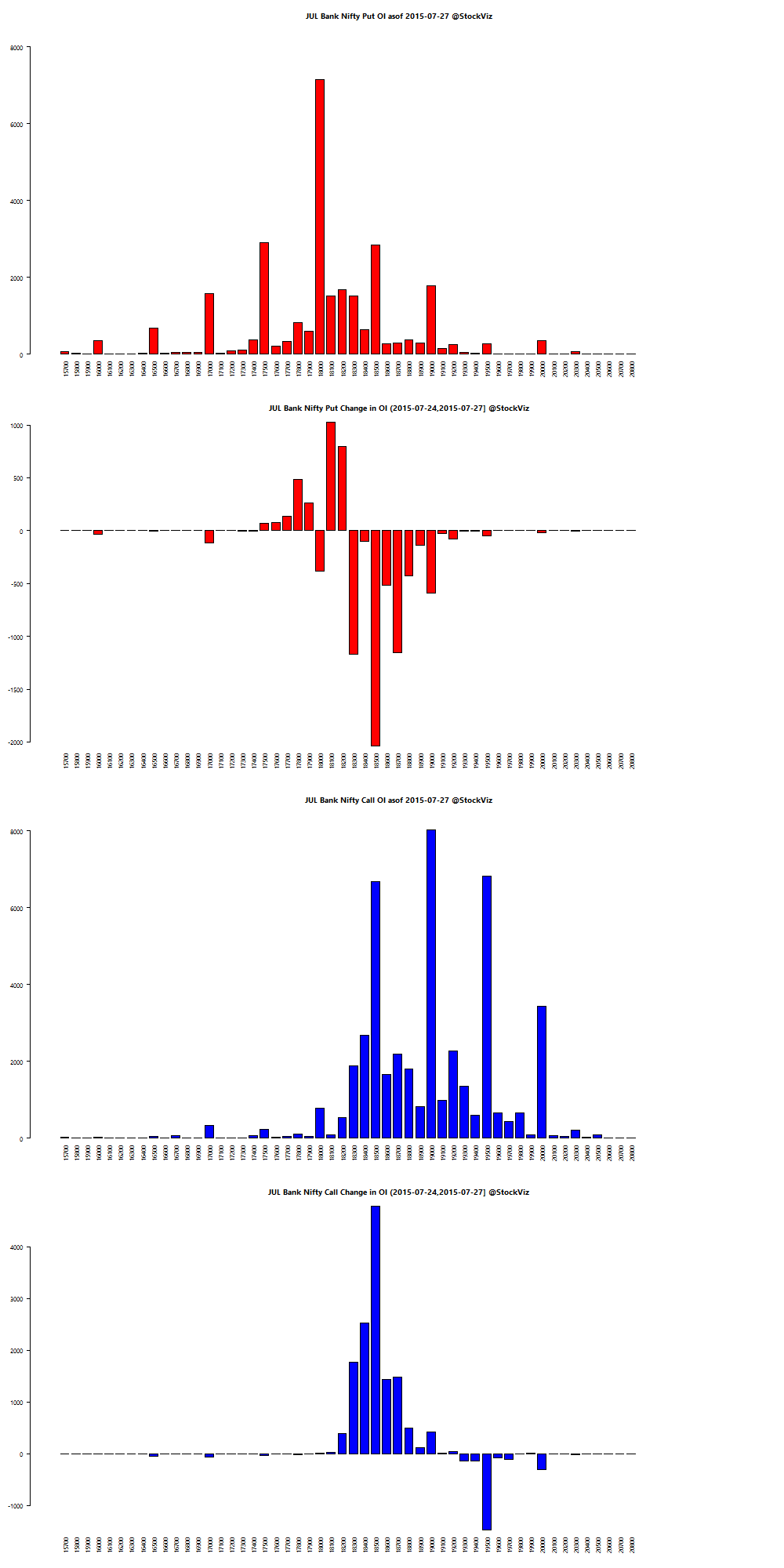 JUL BANKNIFTY OI chart