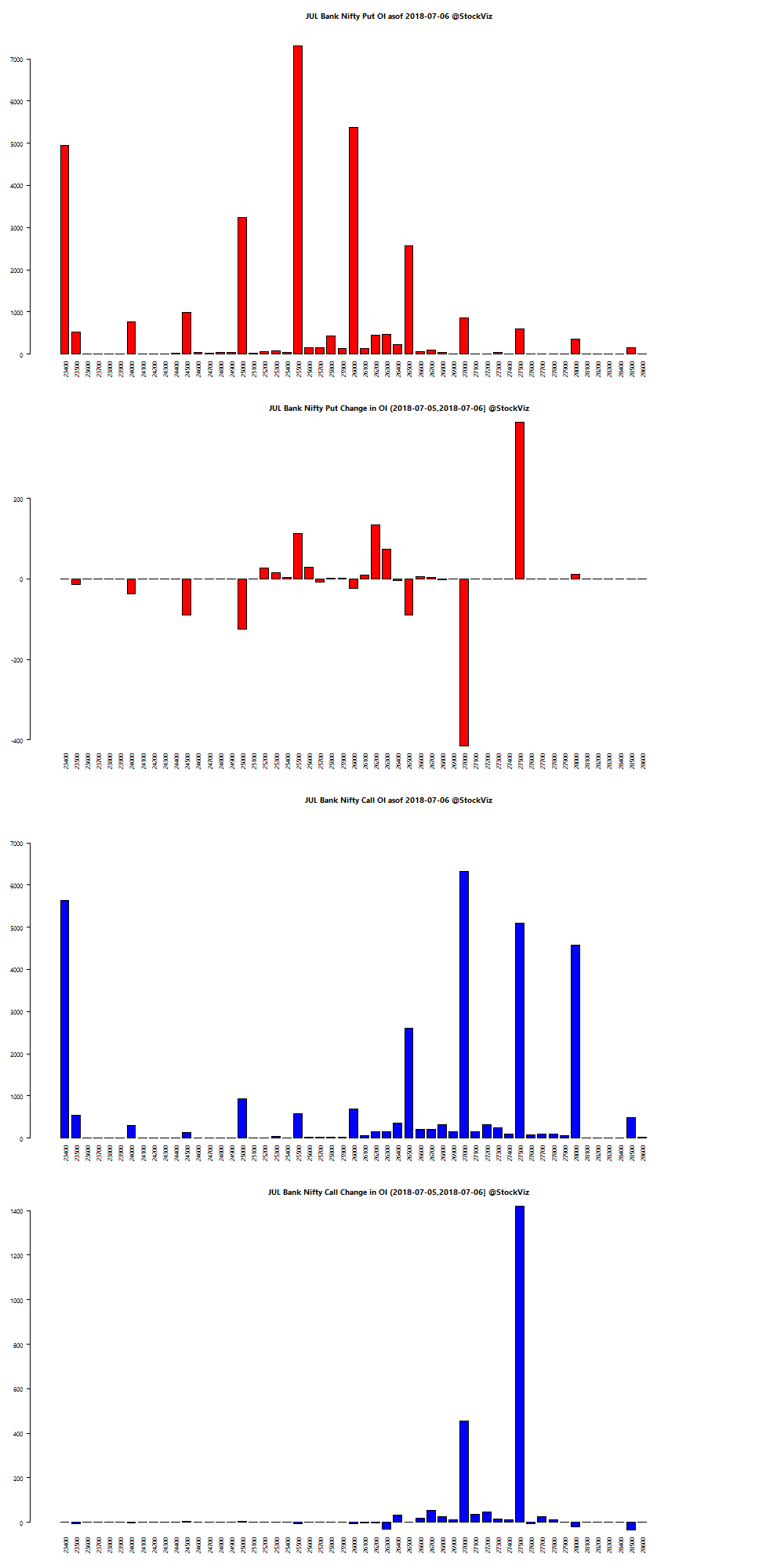 JUL BANKNIFTY OI chart