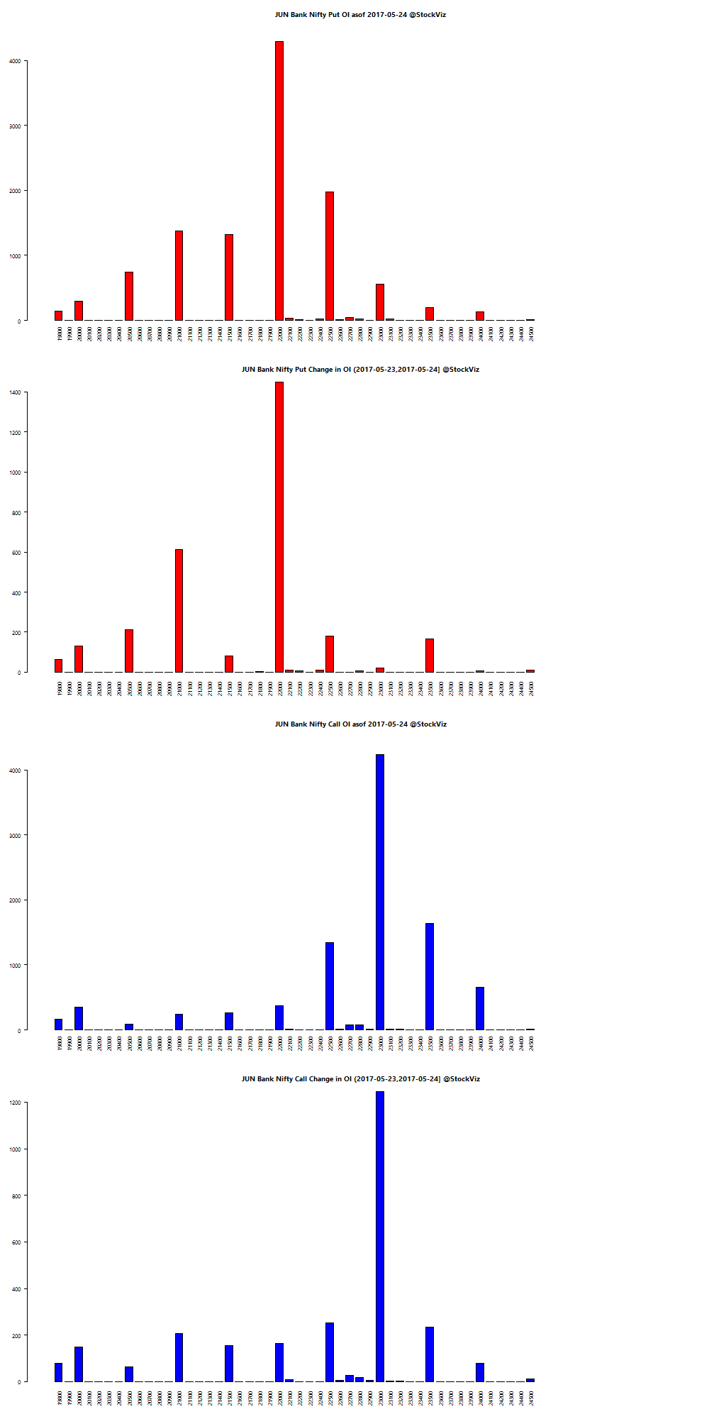 JUN BANKNIFTY OI chart