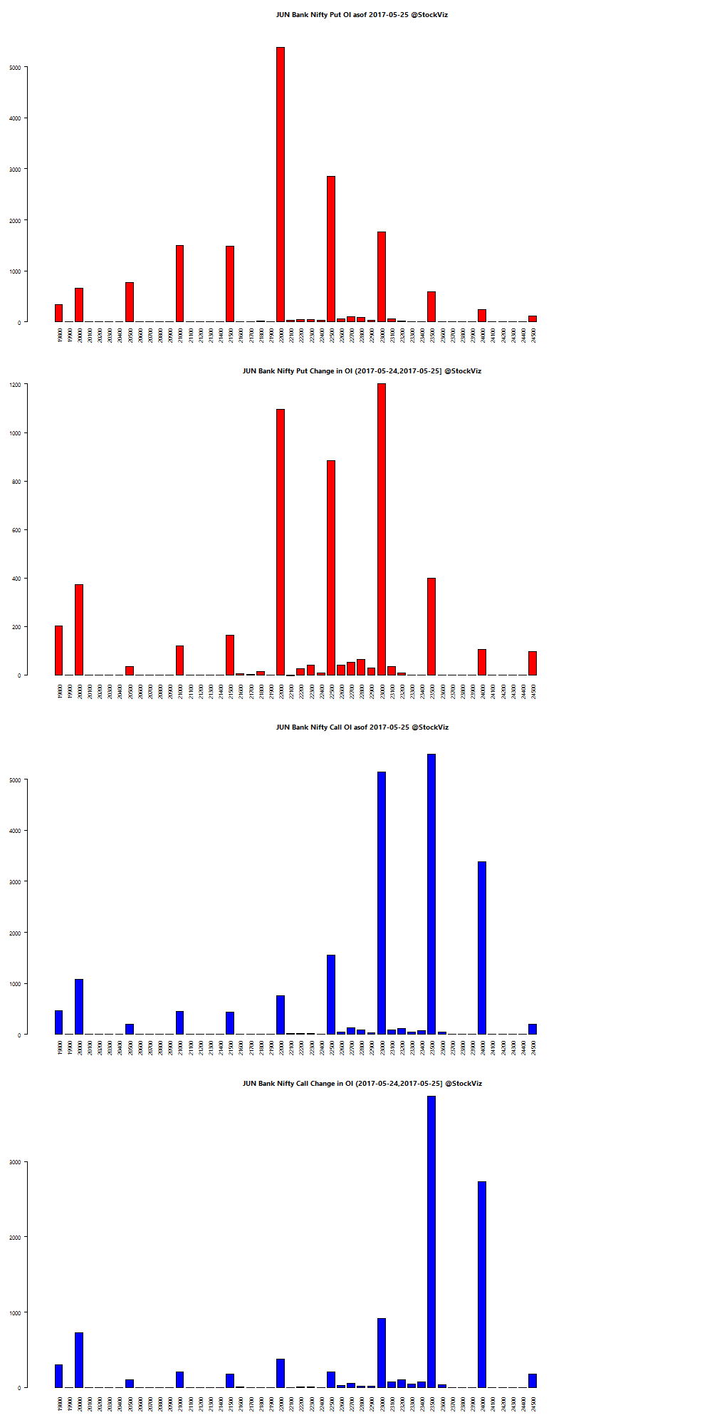 JUN BANKNIFTY OI chart