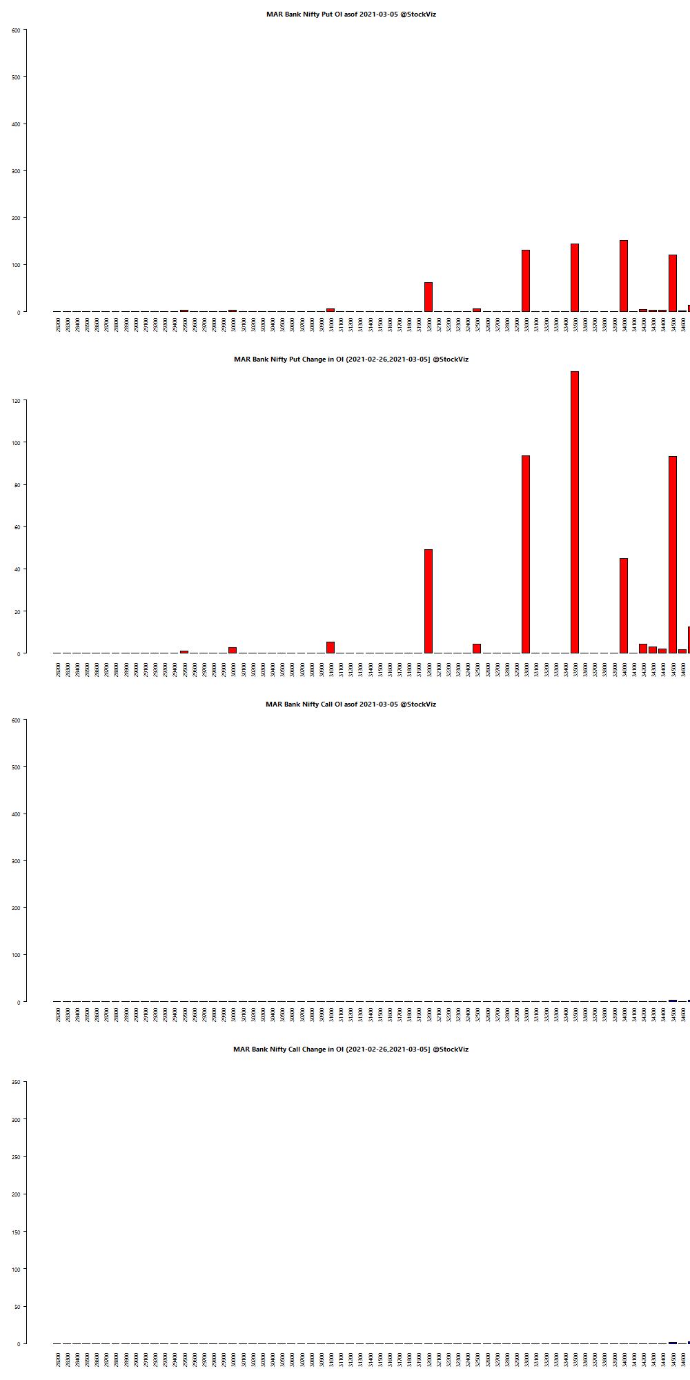 MAR BANKNIFTY OI chart
