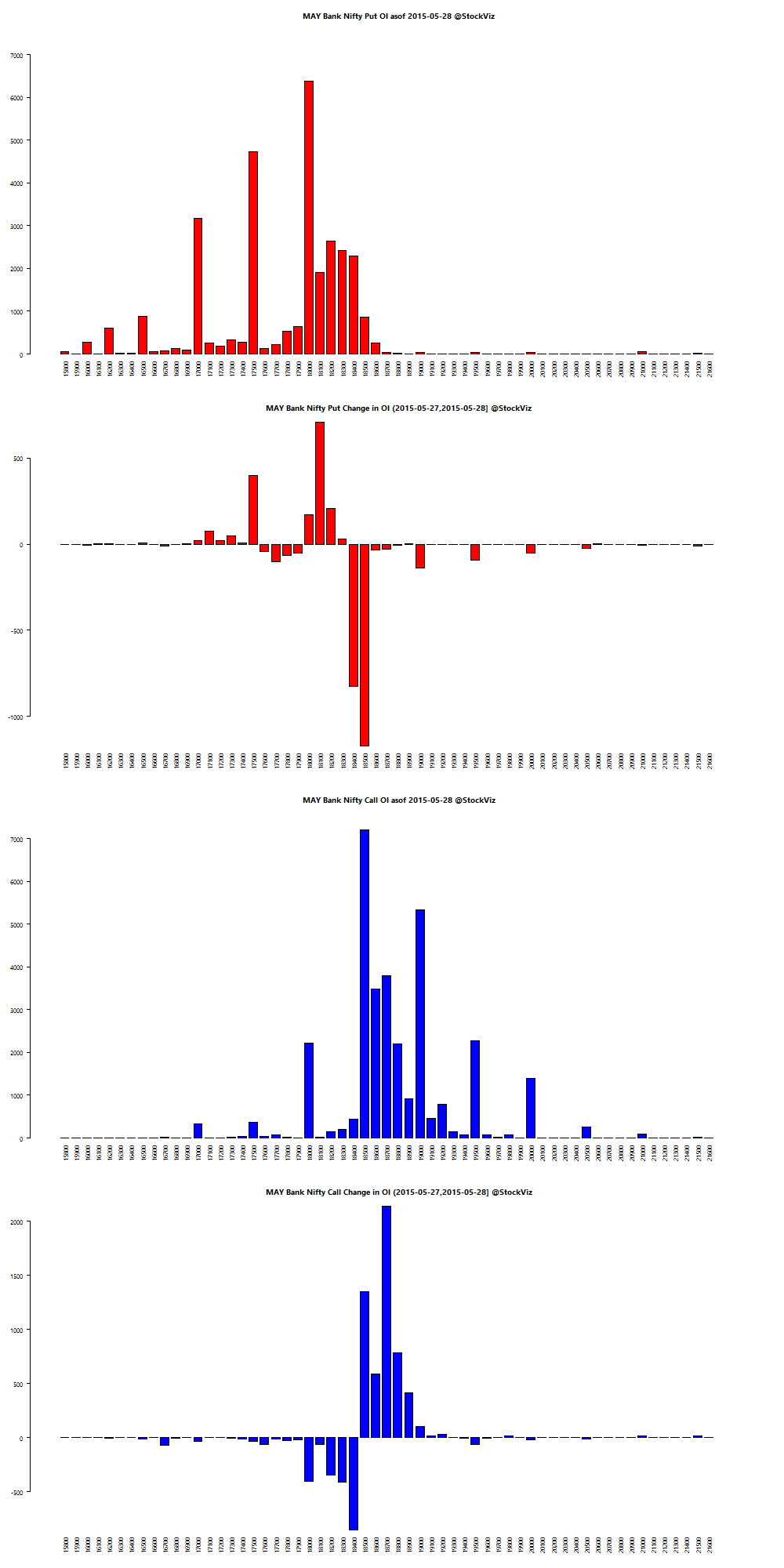 MAY BANKNIFTY OI chart