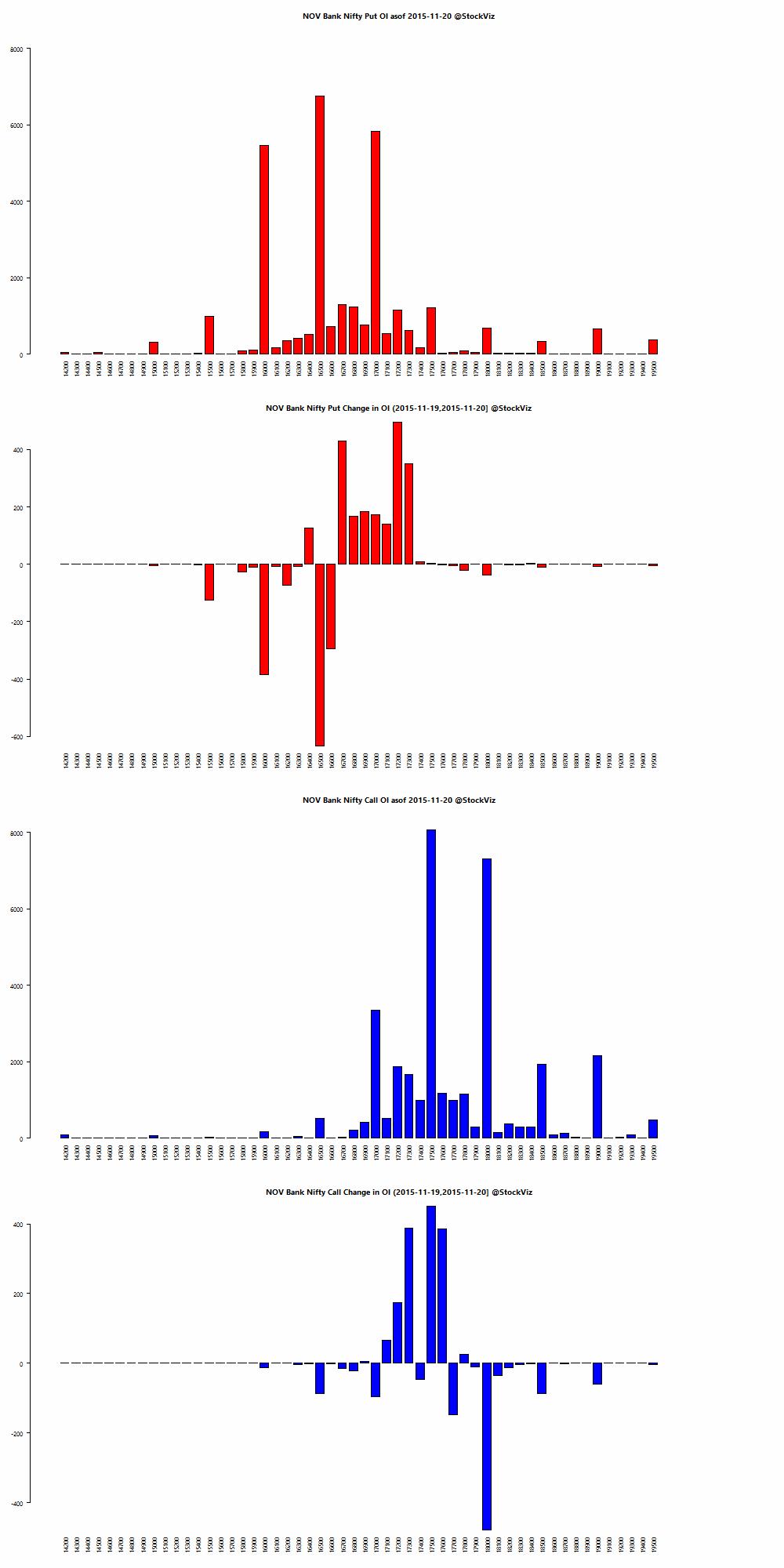 NOV BANKNIFTY OI chart