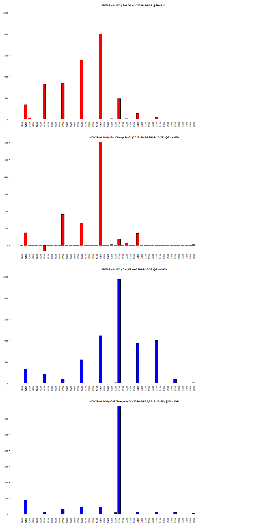 NOV BANKNIFTY OI chart