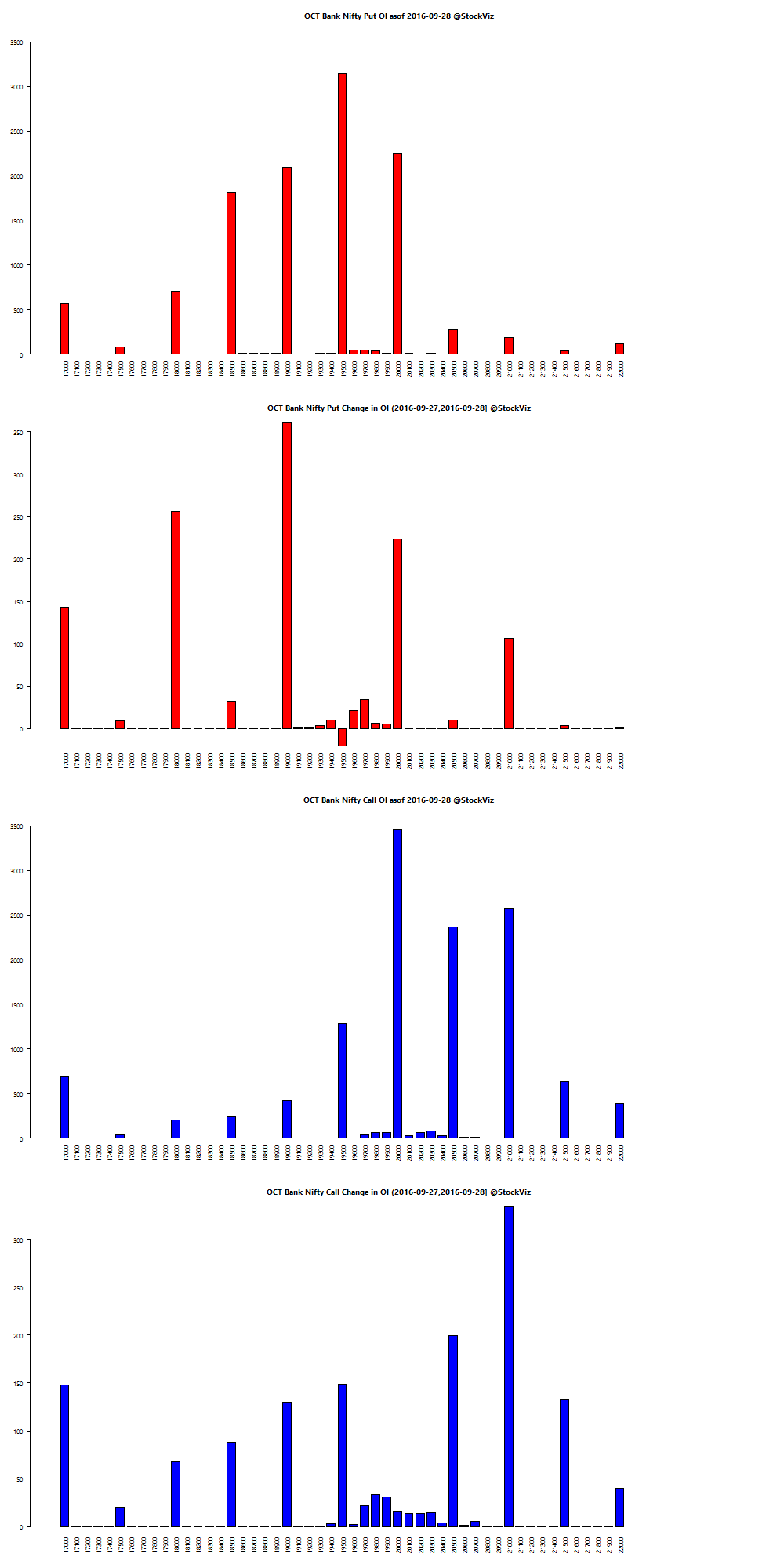 OCT BANKNIFTY OI chart