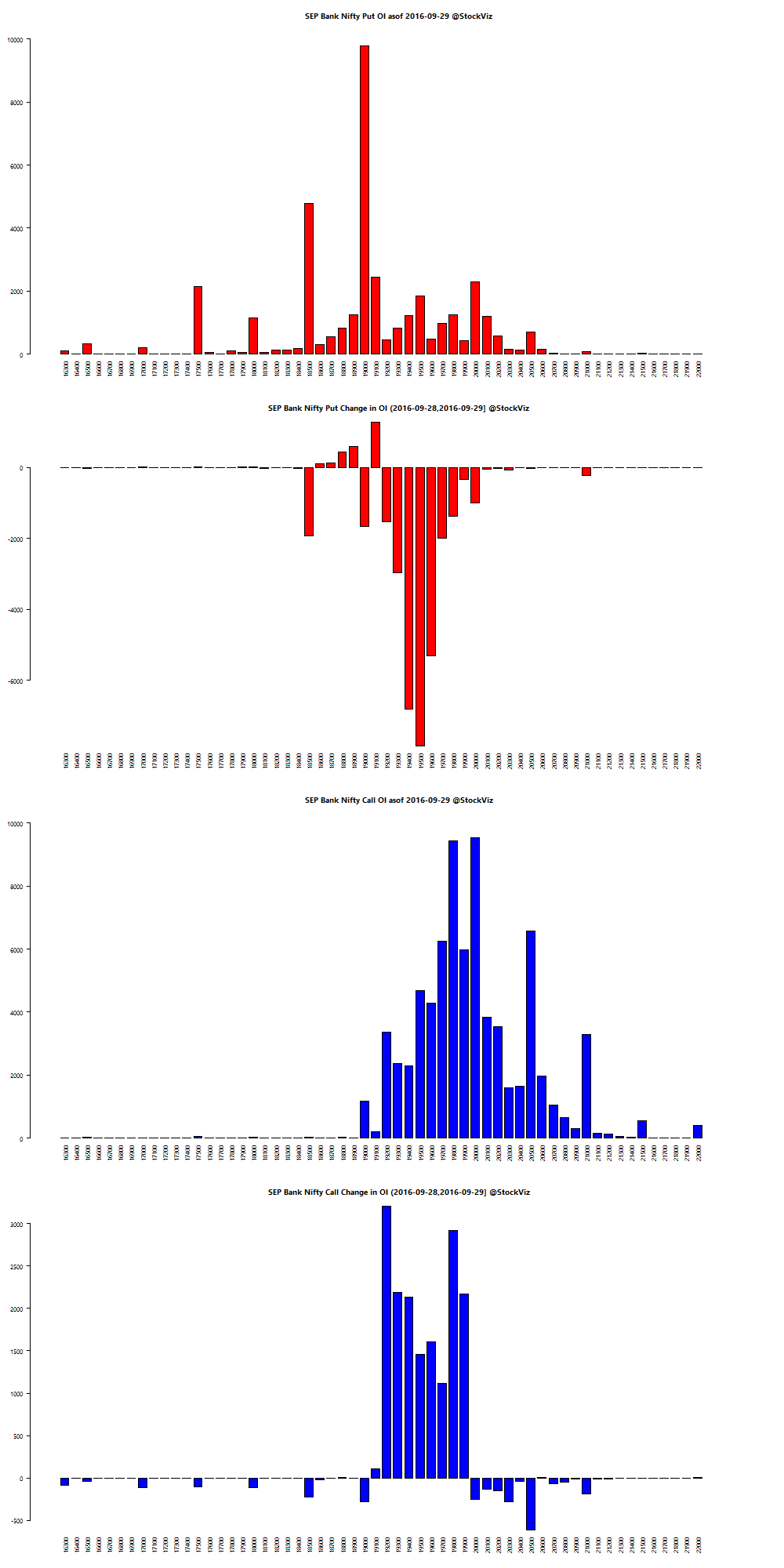 SEP BANKNIFTY OI chart
