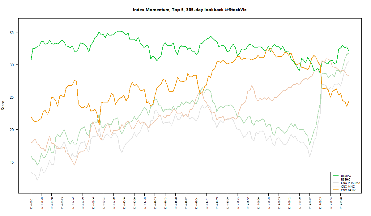 index momentum best 365 2015-03-27 png